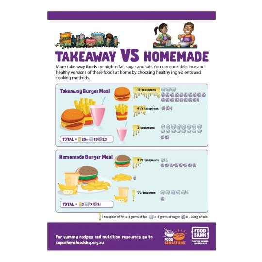 Takeaway vs homemade thumnail